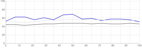Percent of median household income going towards median monthly gross rent in St George Utah